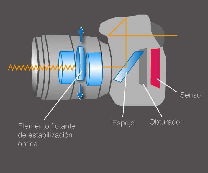 estabilización de imagen se considera óptica