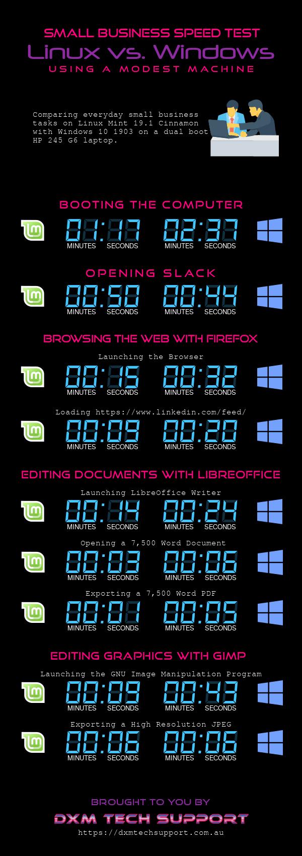 linux vs windows de la prueba de velocidad