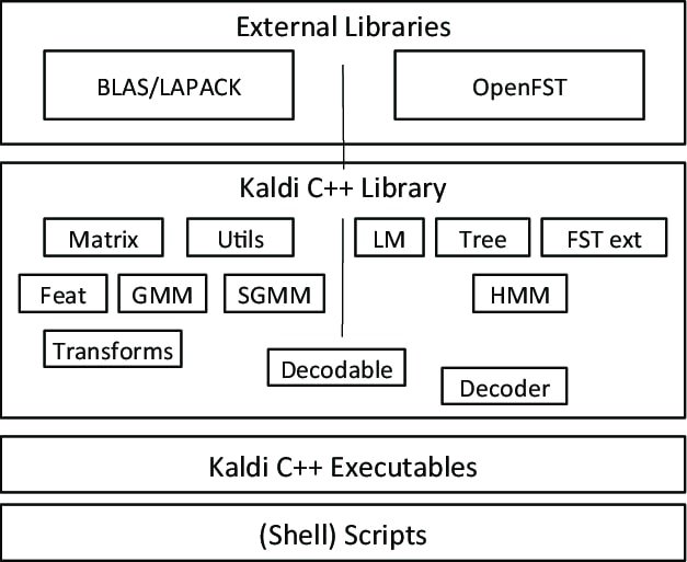 kaldi-Open Source Speech Recognition